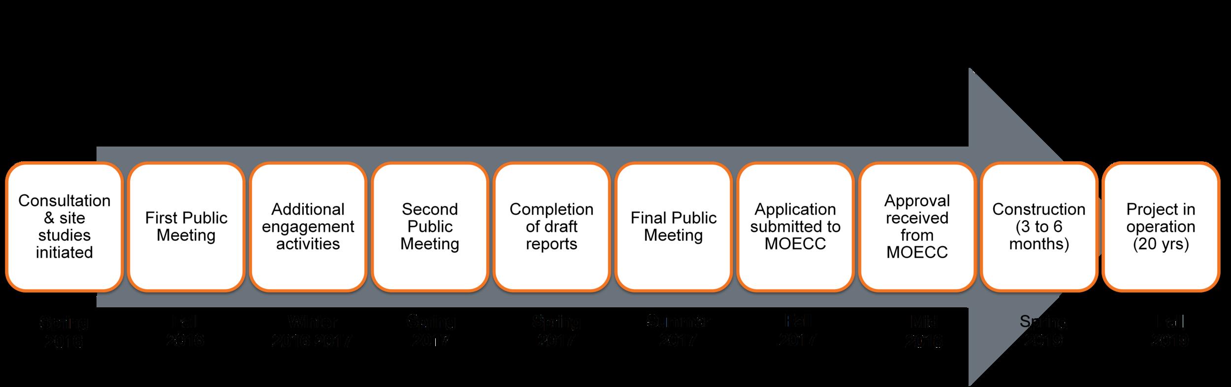 EF_Project Timeline_2018-04-13_EN.docx.png