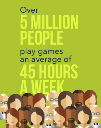 Over 5 million people play games an average of 45 hours per week*
