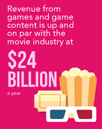 Revenue from game and game content is up and on par with the movie industry at $24 billion a year*