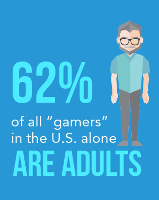 "62% of all ""gamers"" in the U.S. are adults*    *    Source   : bigfishgame.com"