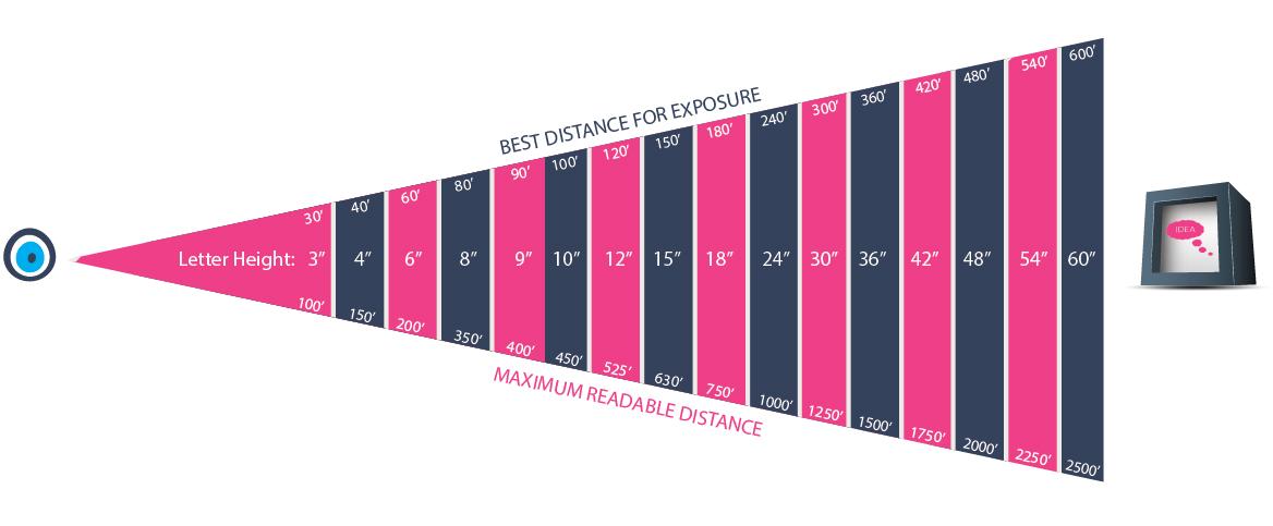 distige signage distance chart2.jpg