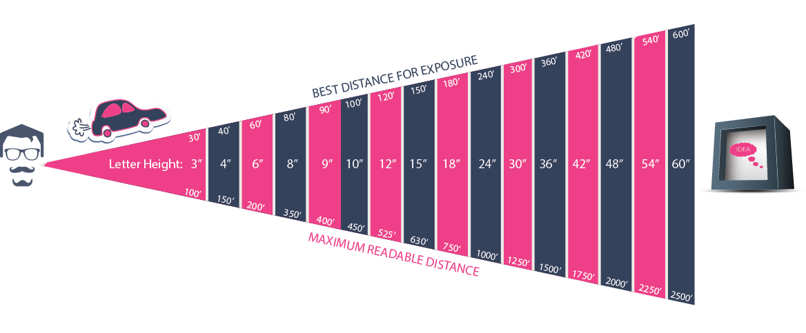 distige signage distance chart.jpg