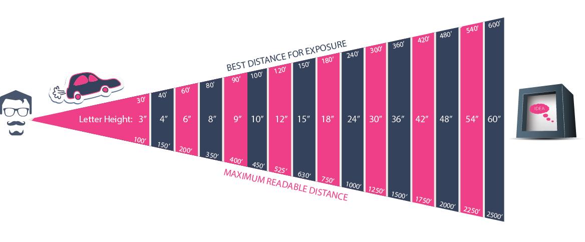 sign_distance_chart.jpg
