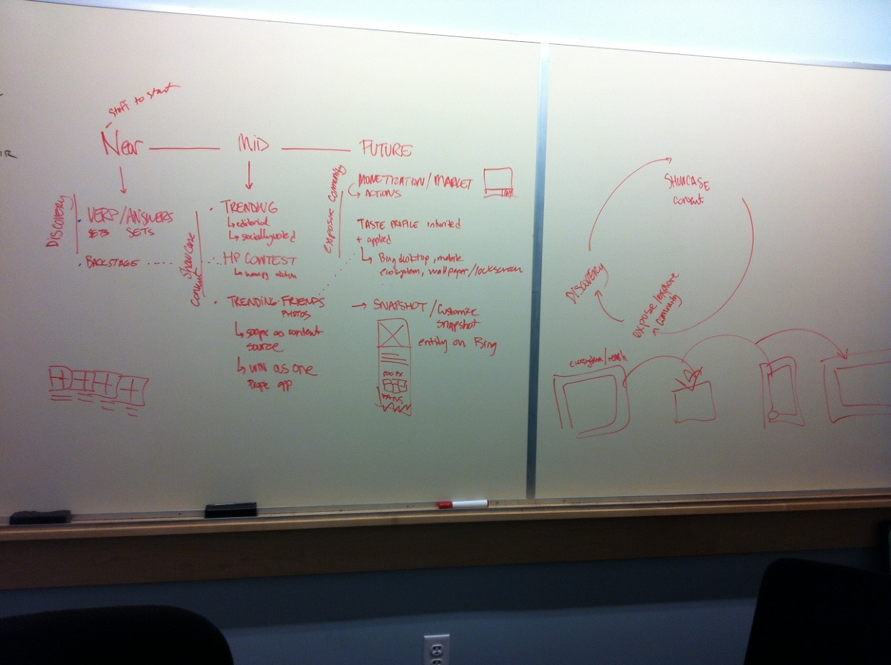 Left : White-boarding and mapping brainstormed feature concepts to execution roadmap; what we could pull off from near to midterm to future.  Right : Visualized virtuous feedback loop for 500px content creators for how exposure on Bing would lead to more discovery/engagement with Bing users back to 500px.