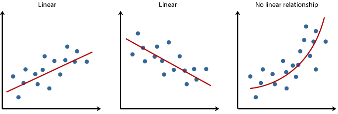 linear-nonlinear-relationships.png