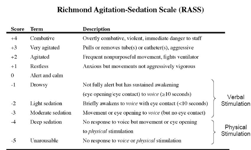 Richmond-Agitation-Sedation-Scale-RASS.png