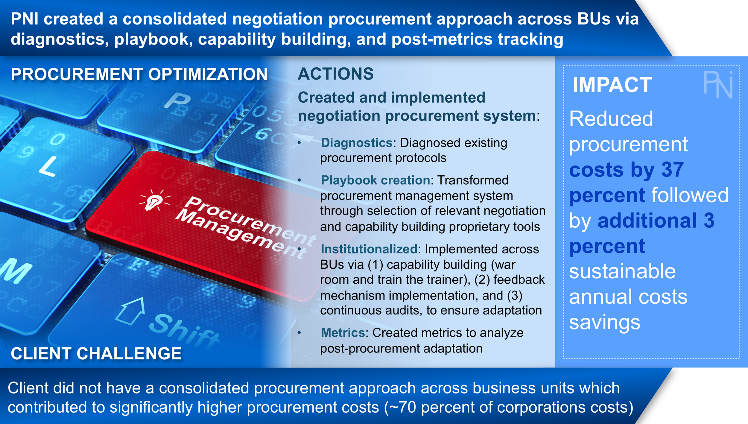 Procurement and Supply Chain Results 2 - PNI.png