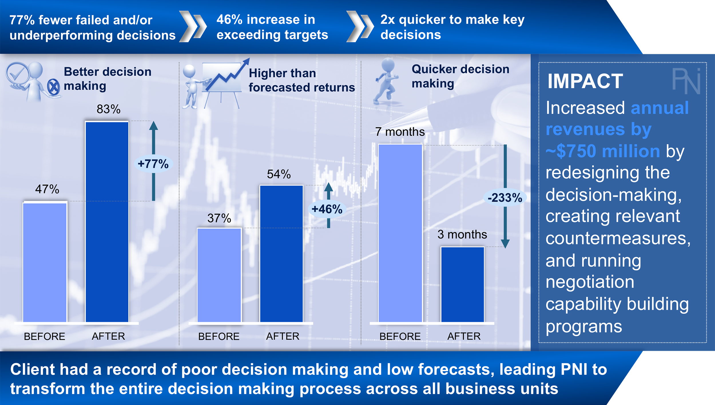 Decision Making Results 1 - PNI.png