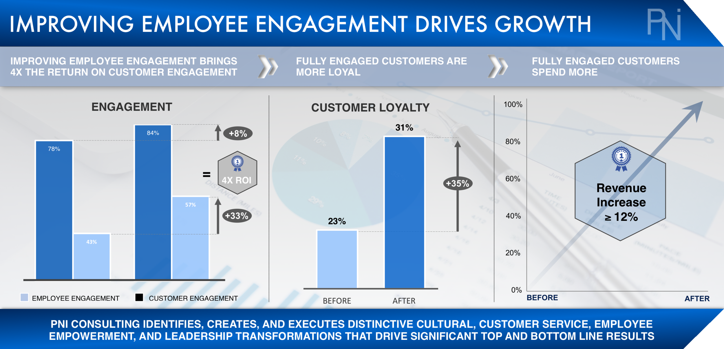 EMPLOYEE INVESTMENT ROI  Exhibit 7  (Click to Enlarge)