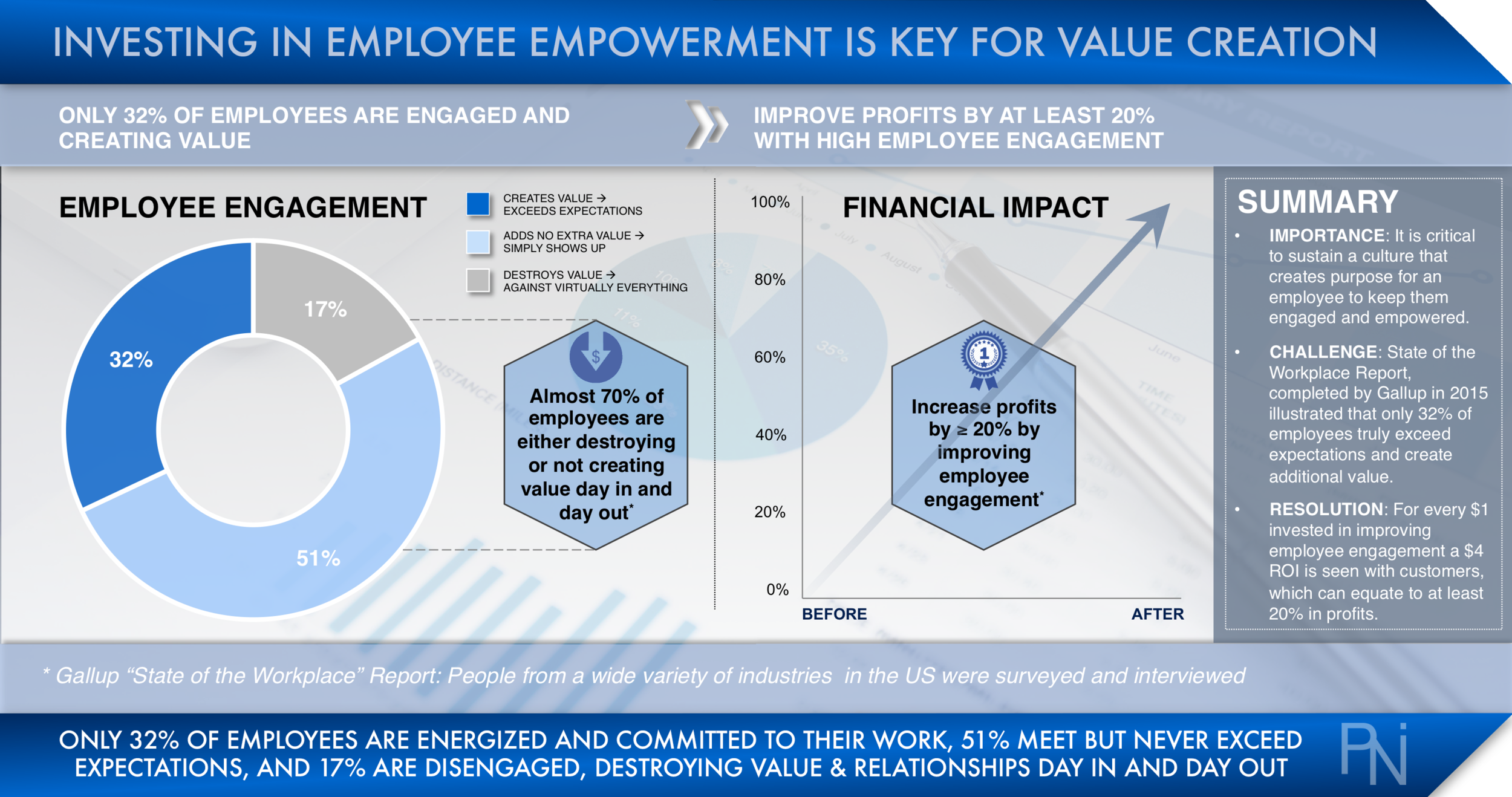 EMPLOYEE ENGAGEMENT VALUE CREATION  Exhibit 8  (Click to Enlarge)