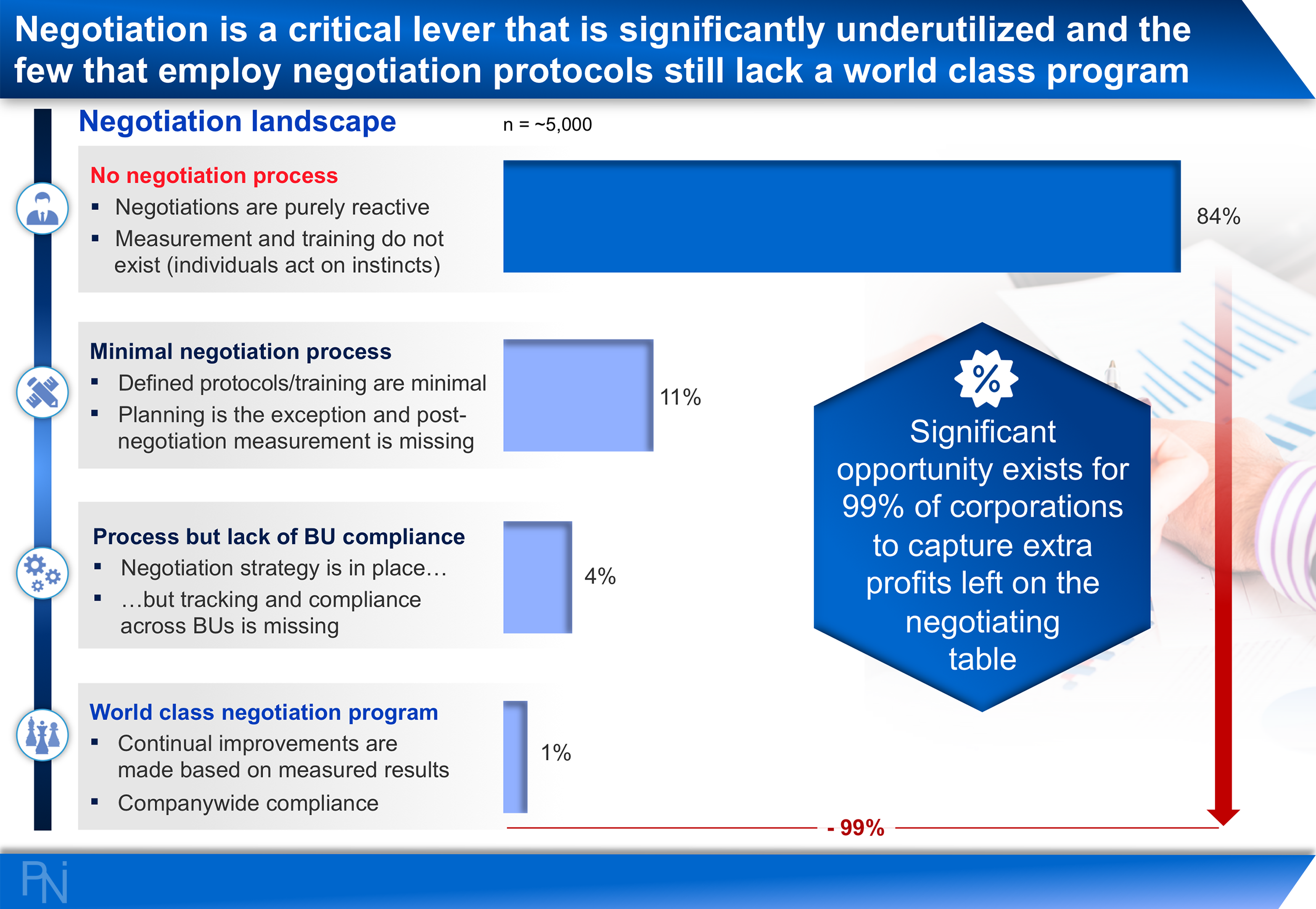 THE GAP IN NEGOTIATION EXPERTISE  Exhibit 3  (Click to Enlarge)