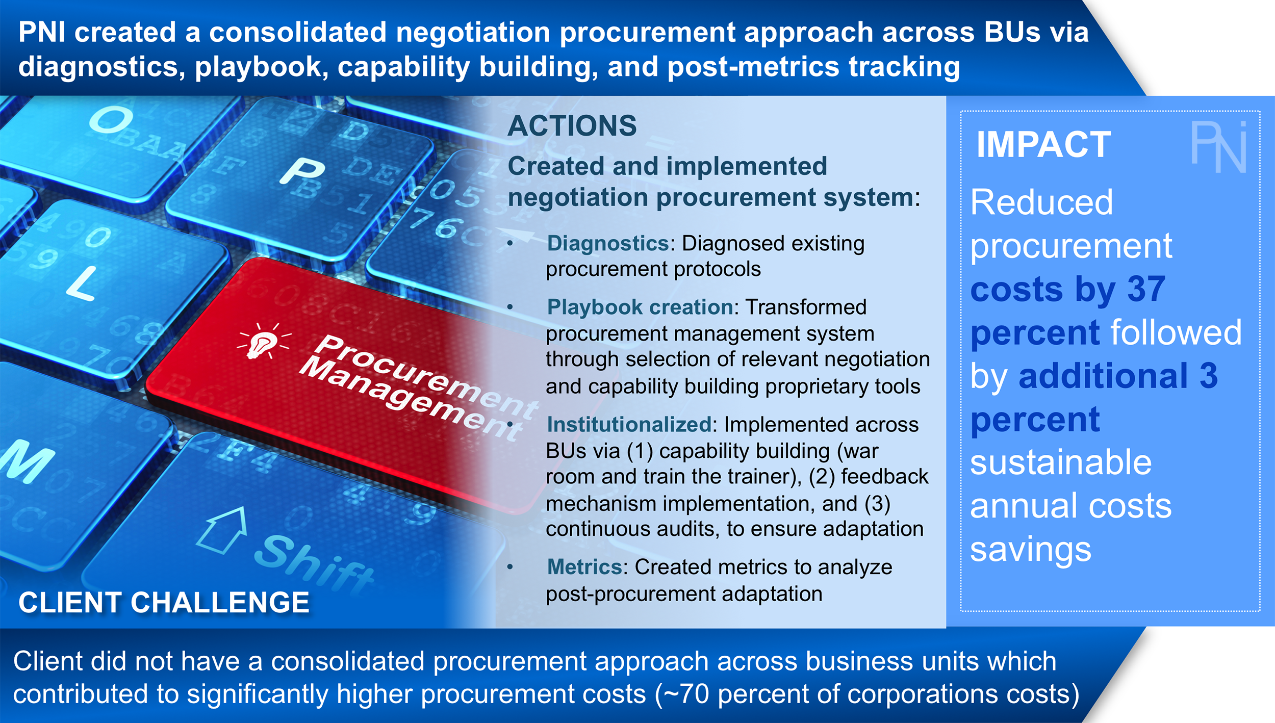 Procurement Results 2 - PNI.png
