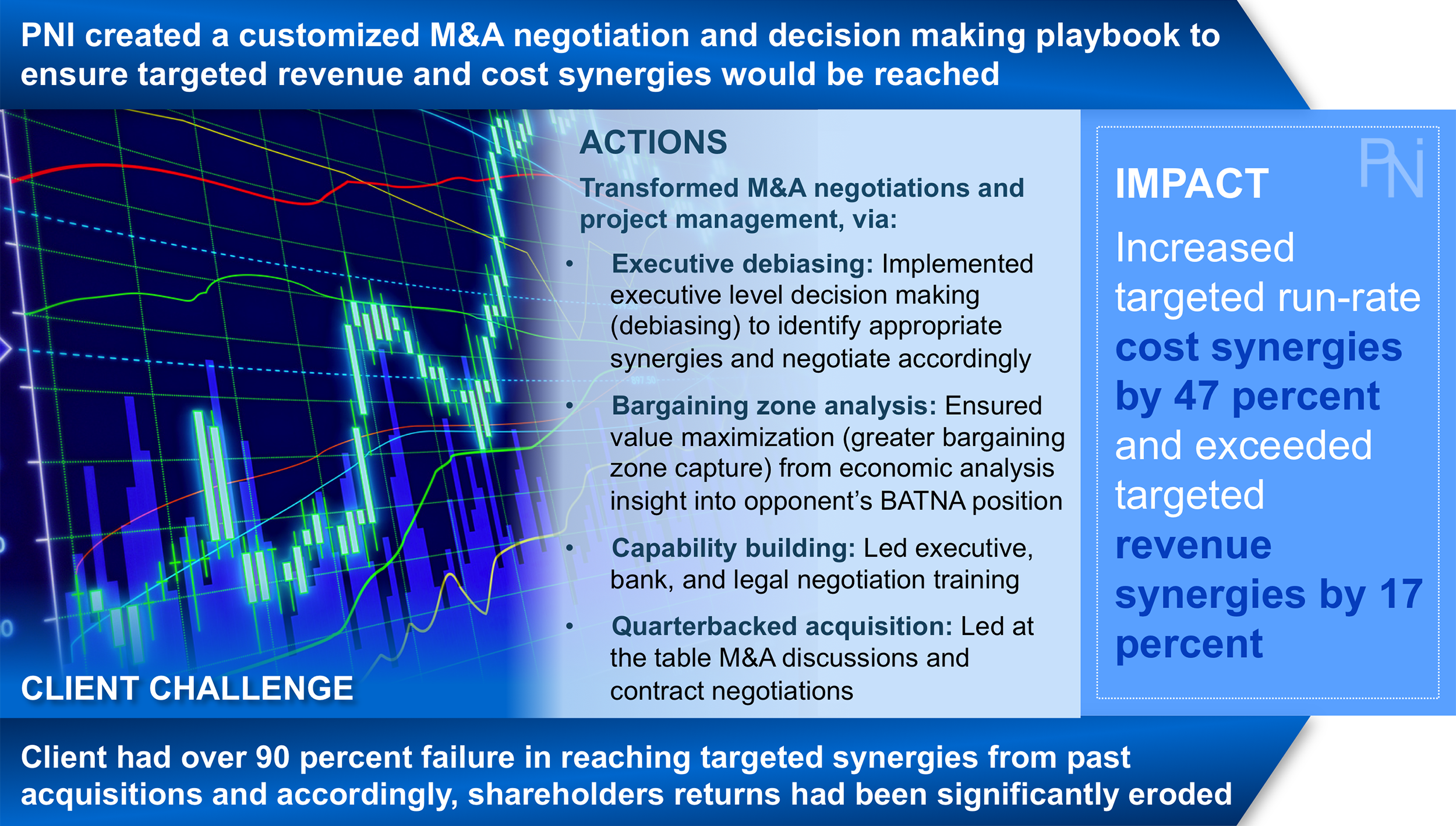 M&A Results 2 - PNI.png