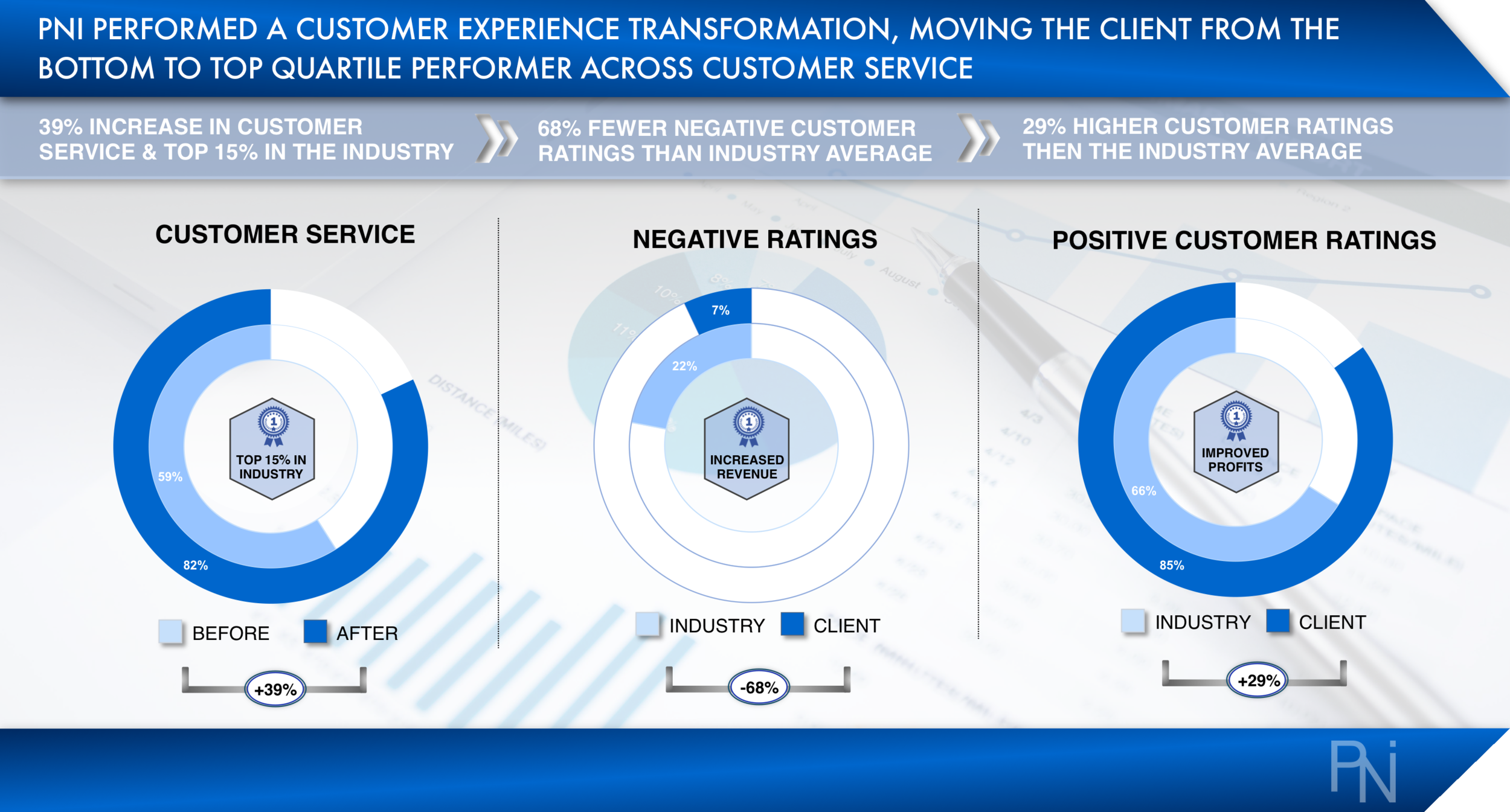 Case Study 1 - Customer Experience (PNI Consulting).png