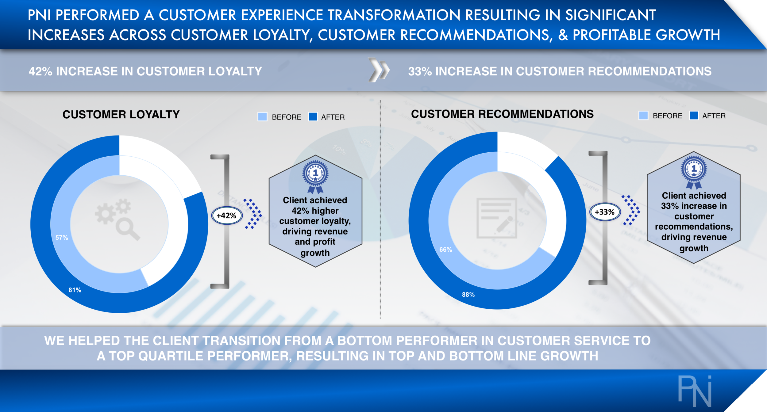 Case Study 3 - Customer Experience (PNI Consulting).png