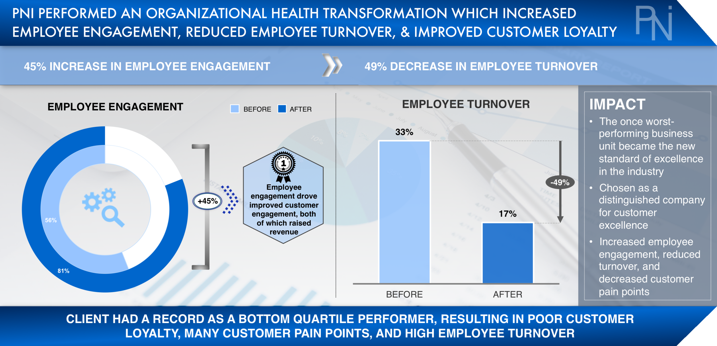 Case Study 1 - Employee Engagement (PNI Consulting).png