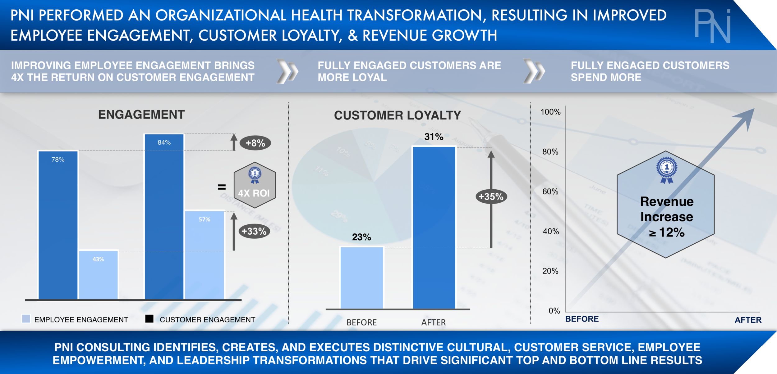 Case Study 3 - Employee Engagement (PNI Consulting).png