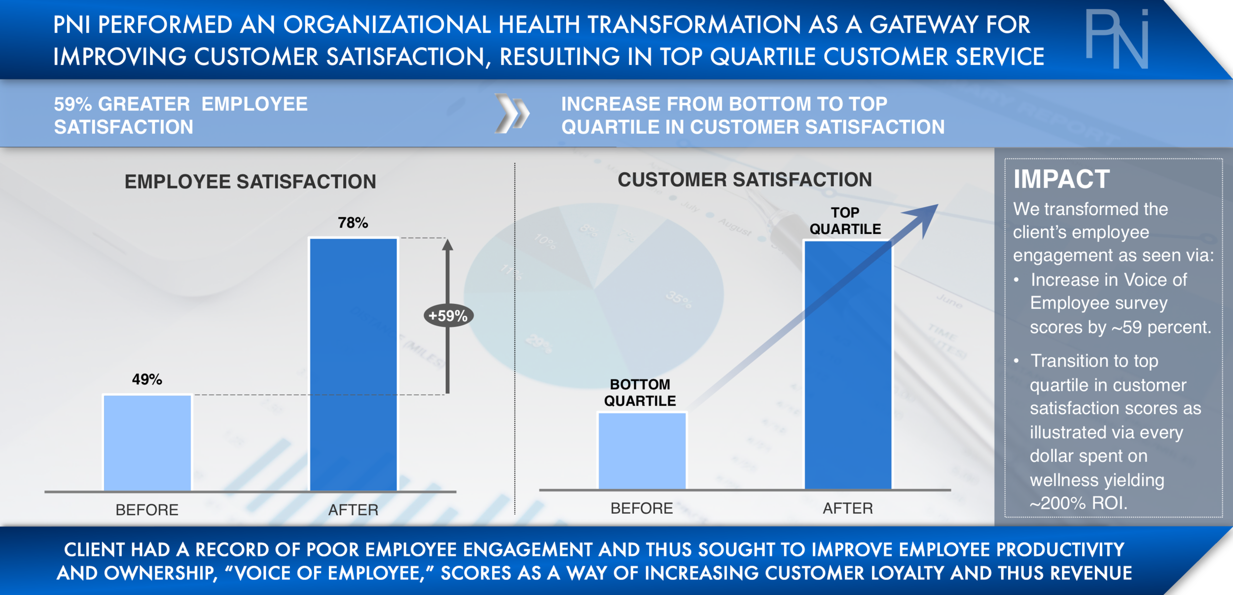 Case Study 2 - Employee Engagement (PNI Consulting).png