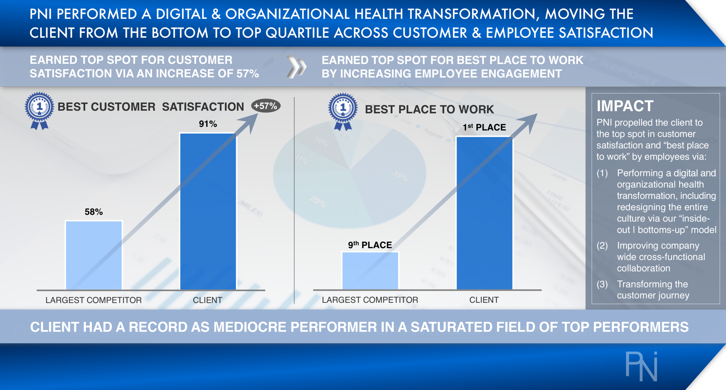 Organizational Transformation Client Example - PNI Consulting v2.png