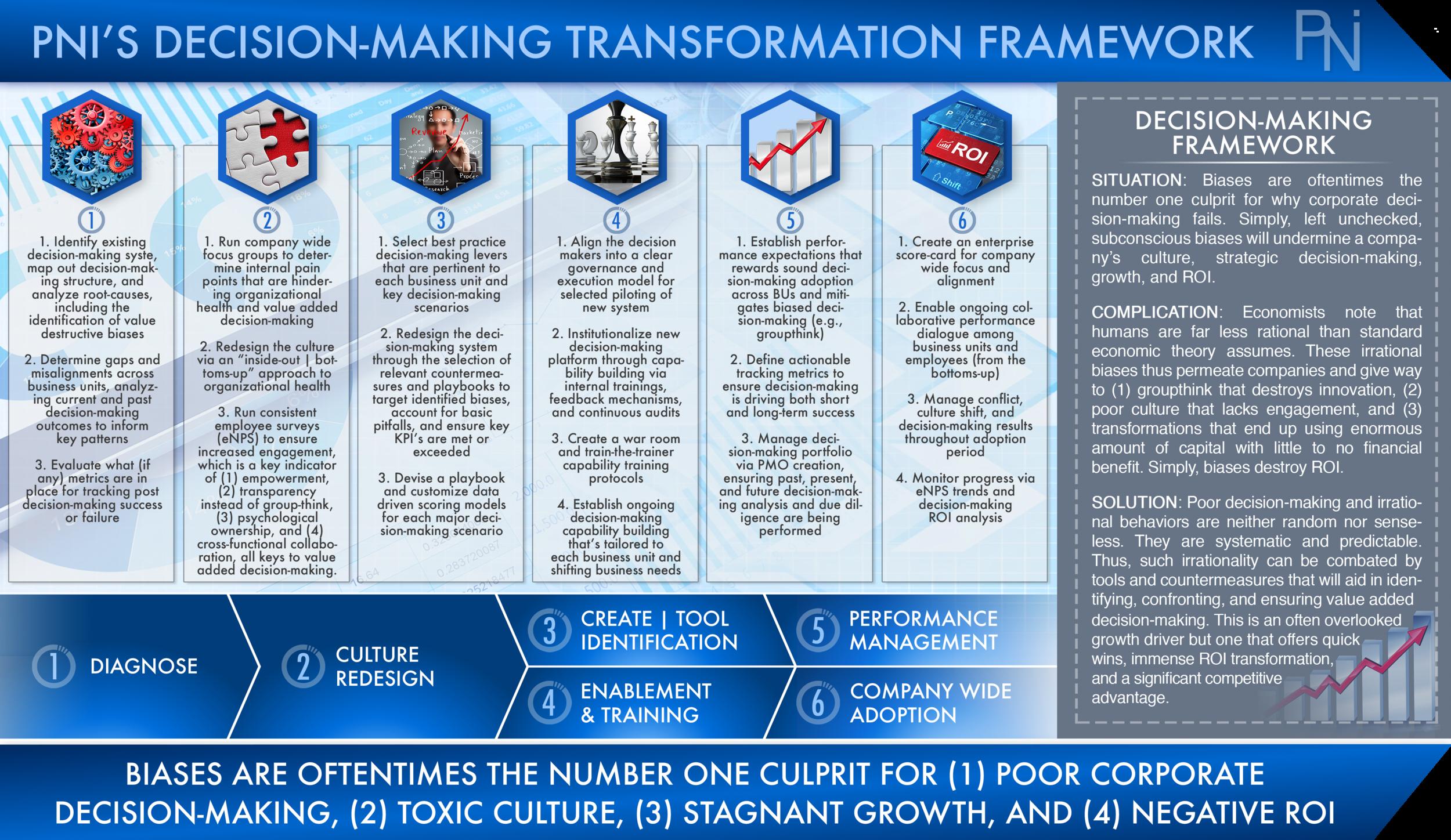 DECISION-MAKING TRANSFORMATION FRAMEWORK  Exhibit 1 (Click to Enlarge)