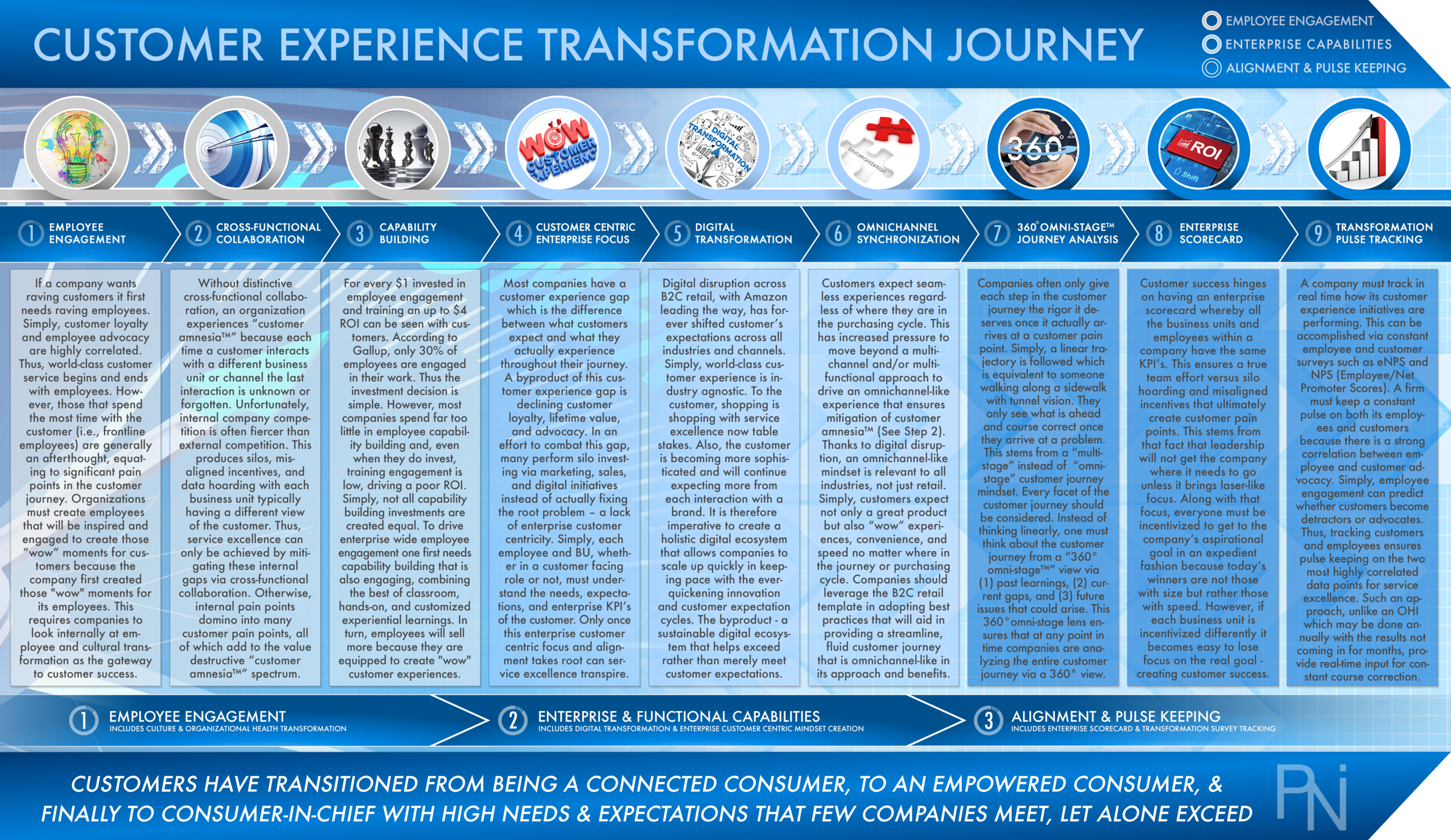 9-STEP CUSTOMER EXPERIENCE JOURNEY  Exhibit 1  (Click to Enlarge)