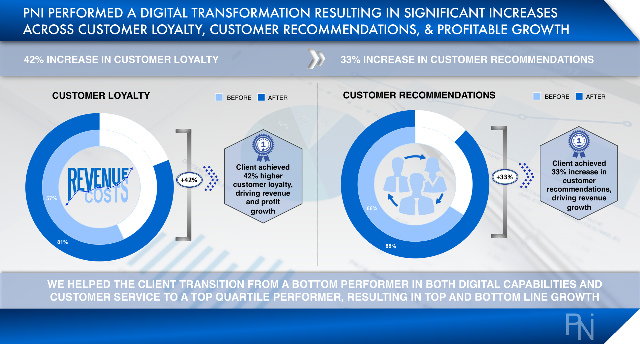 Case Study 3 - Digital Transformation (PNI Consulting).png