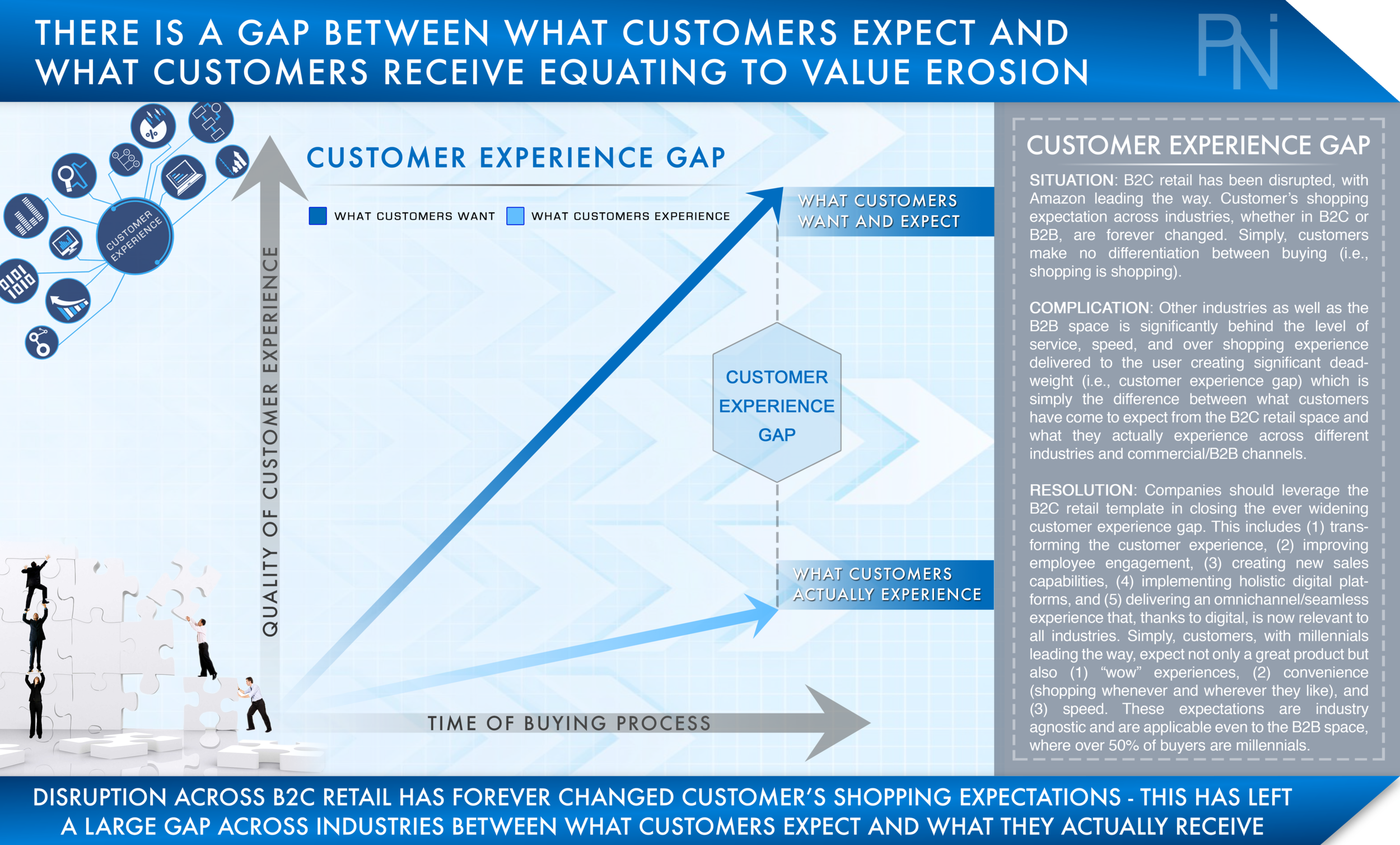 CUSTOMER EXPERIENCE GAP  Exhibit 2  (Click to Enlarge)