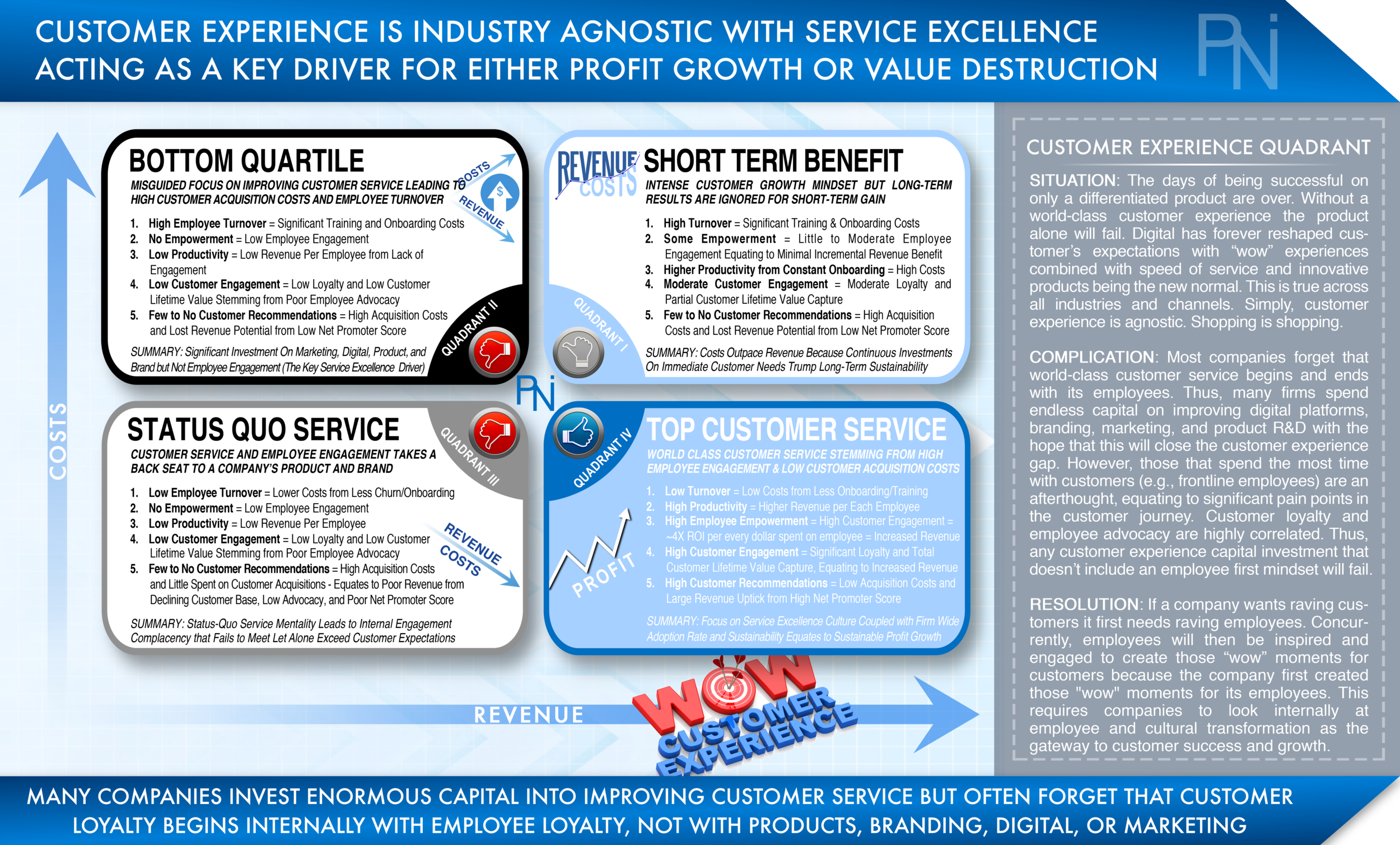 CUSTOMER EXPERIENCE QUADRANT™  Exhibit 3  (Click to Enlarge)