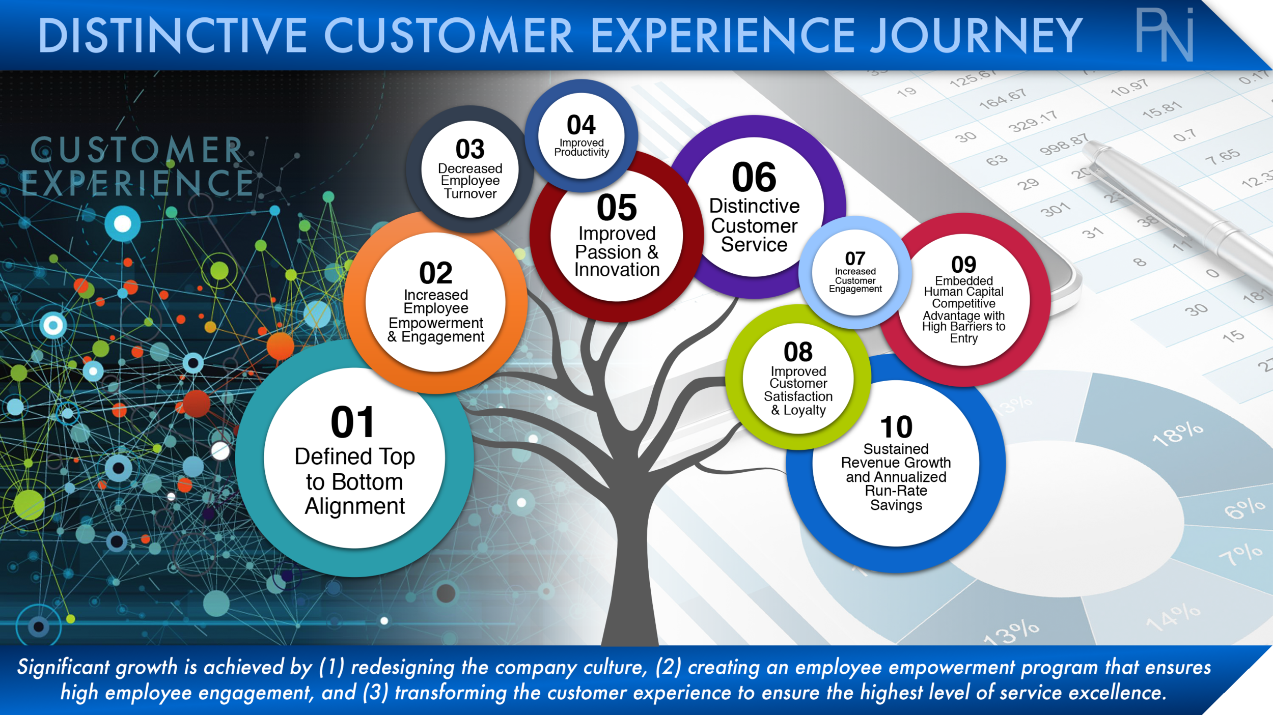 CUSTOMER EXPERIENCE TRANSFORMATION BENEFITS  Exhibit 4  (Click to Enlarge)