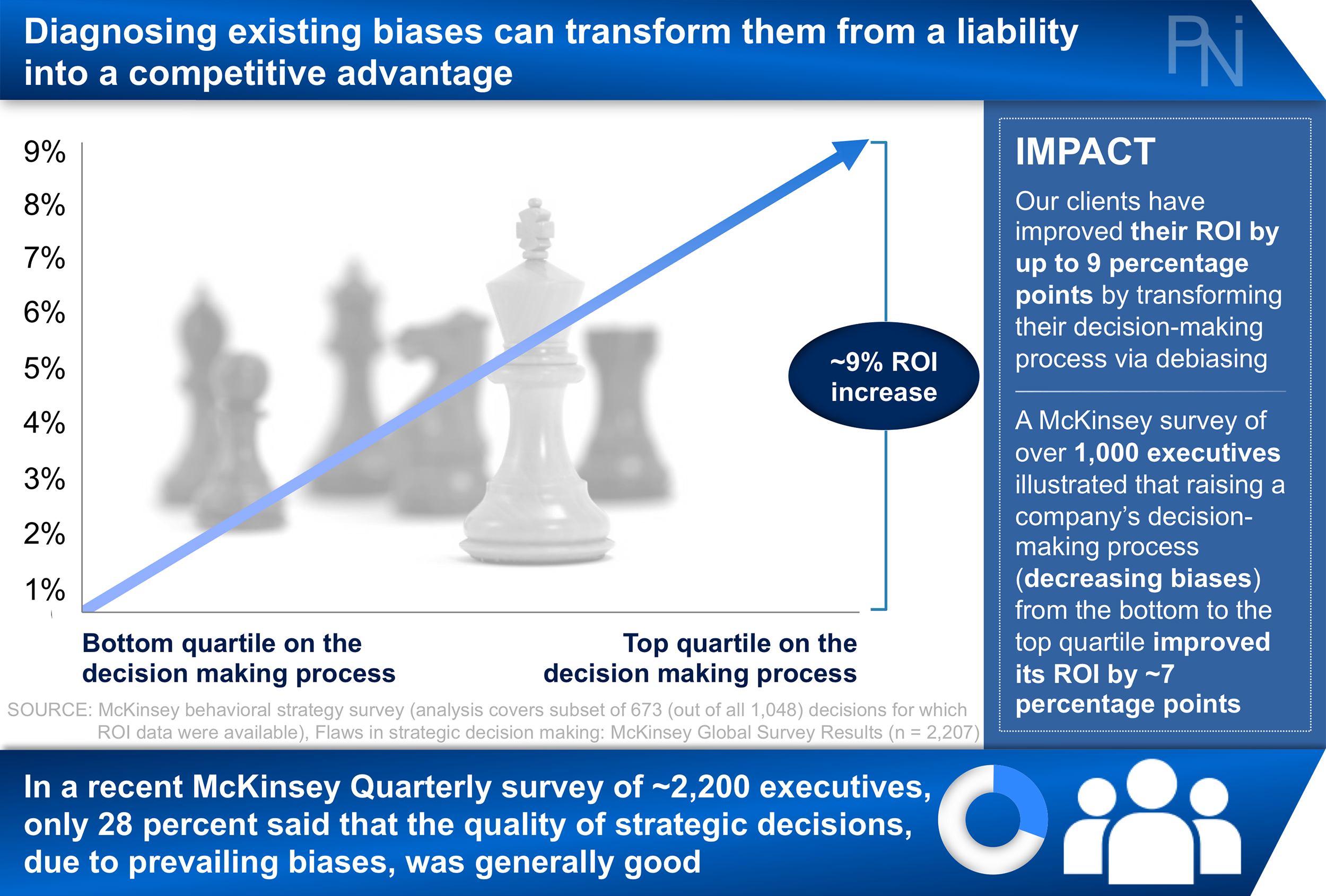 Transform Corporate Decision-Making — PNI | Global