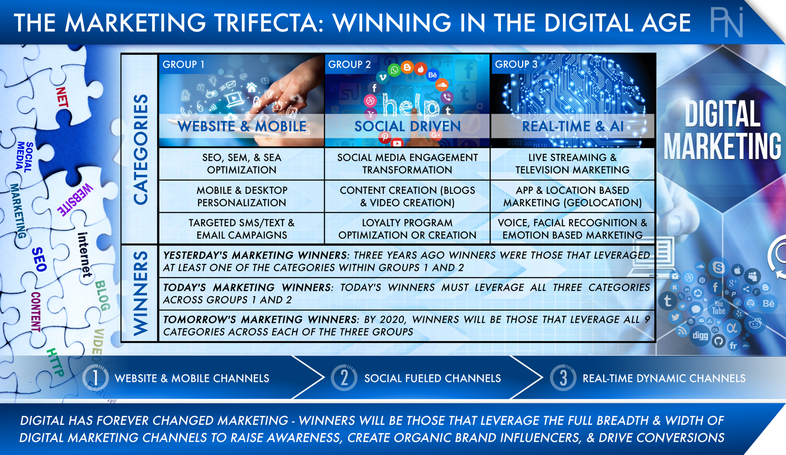 The Marketing Trifecta - Winning in the Digital Age (PNI Consulting).png