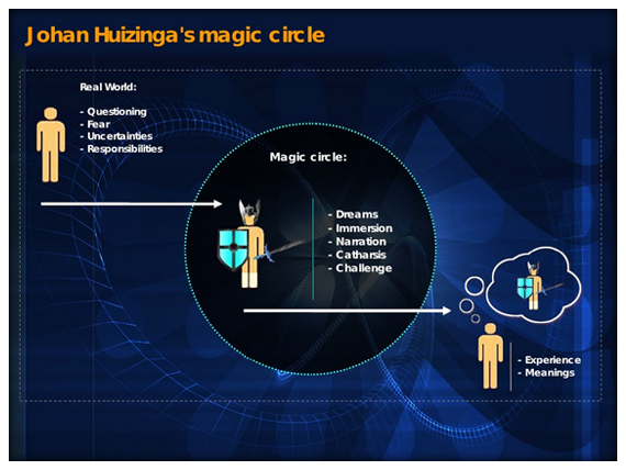 "Huizinga's ""magic circle"" more visually notated, taken from http://gamingconceptz.blogspot.co.uk/2012/10/huizingas-magic-circle.html"
