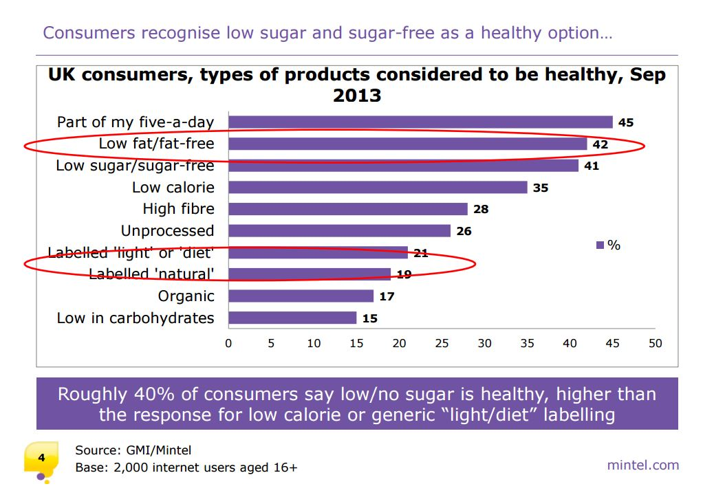 """Image credit: """" Sugar and sweeteners: the consumer and industry's response """" ( Mintel )"""