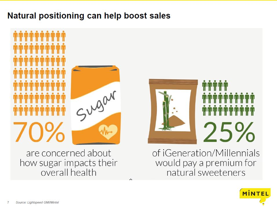 """Mintel  (""""Understanding consumers' perceptions to sweetened new products"""")"""
