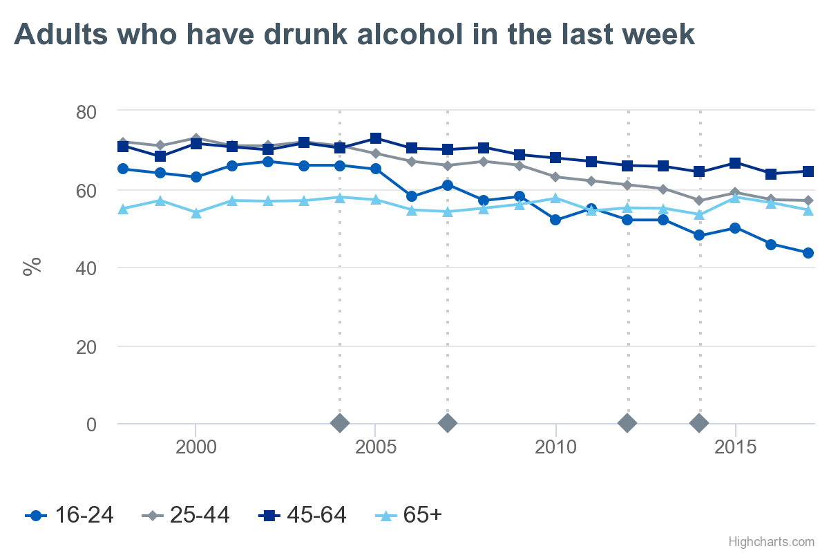 adults-who-have-drunk- NHS Digital