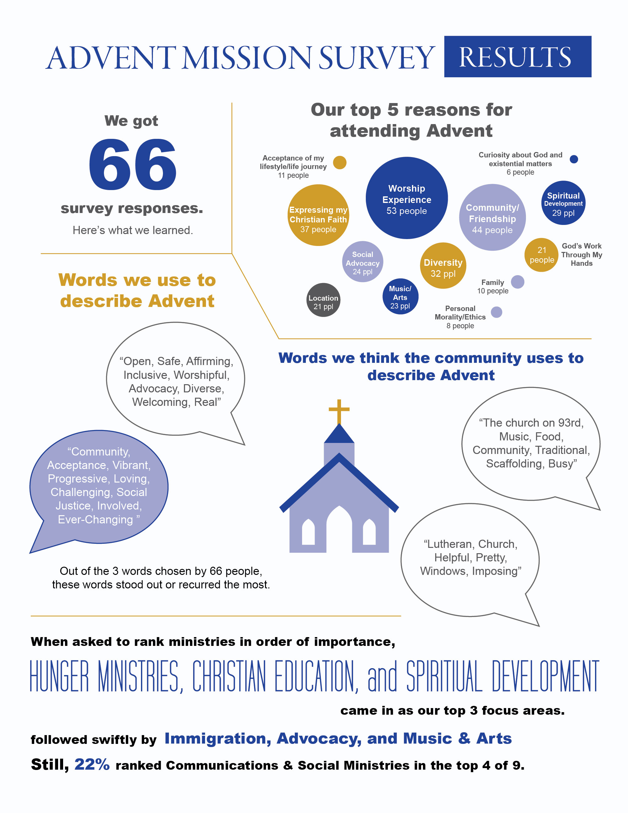 Advent-Mission-Survey-Results-infographic_pg1.jpg