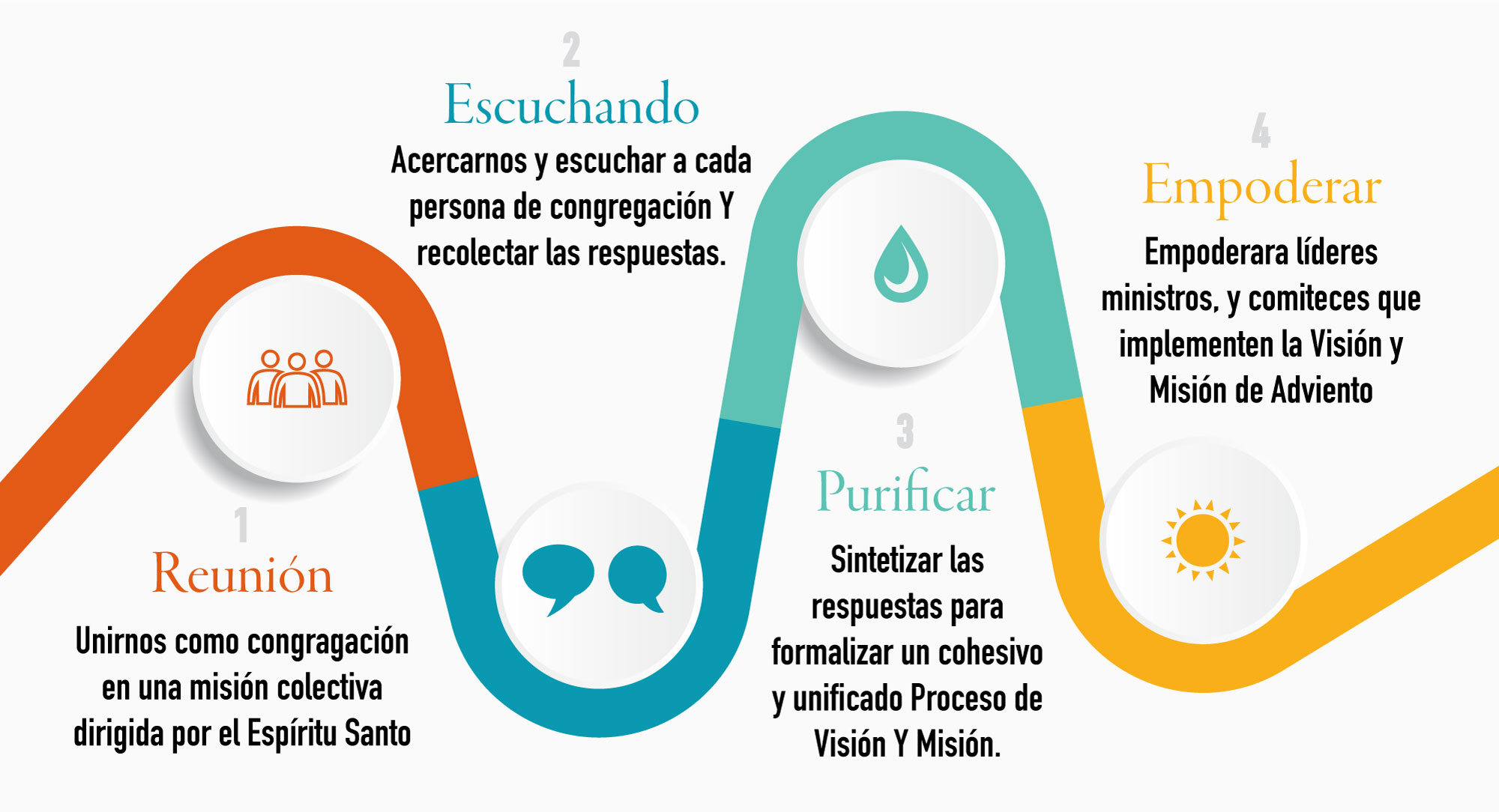 Visioning-Stages-infographic_Spanish.jpg