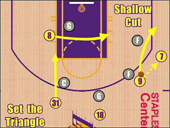 How the Lakers implemented Jackson's triangle offense.