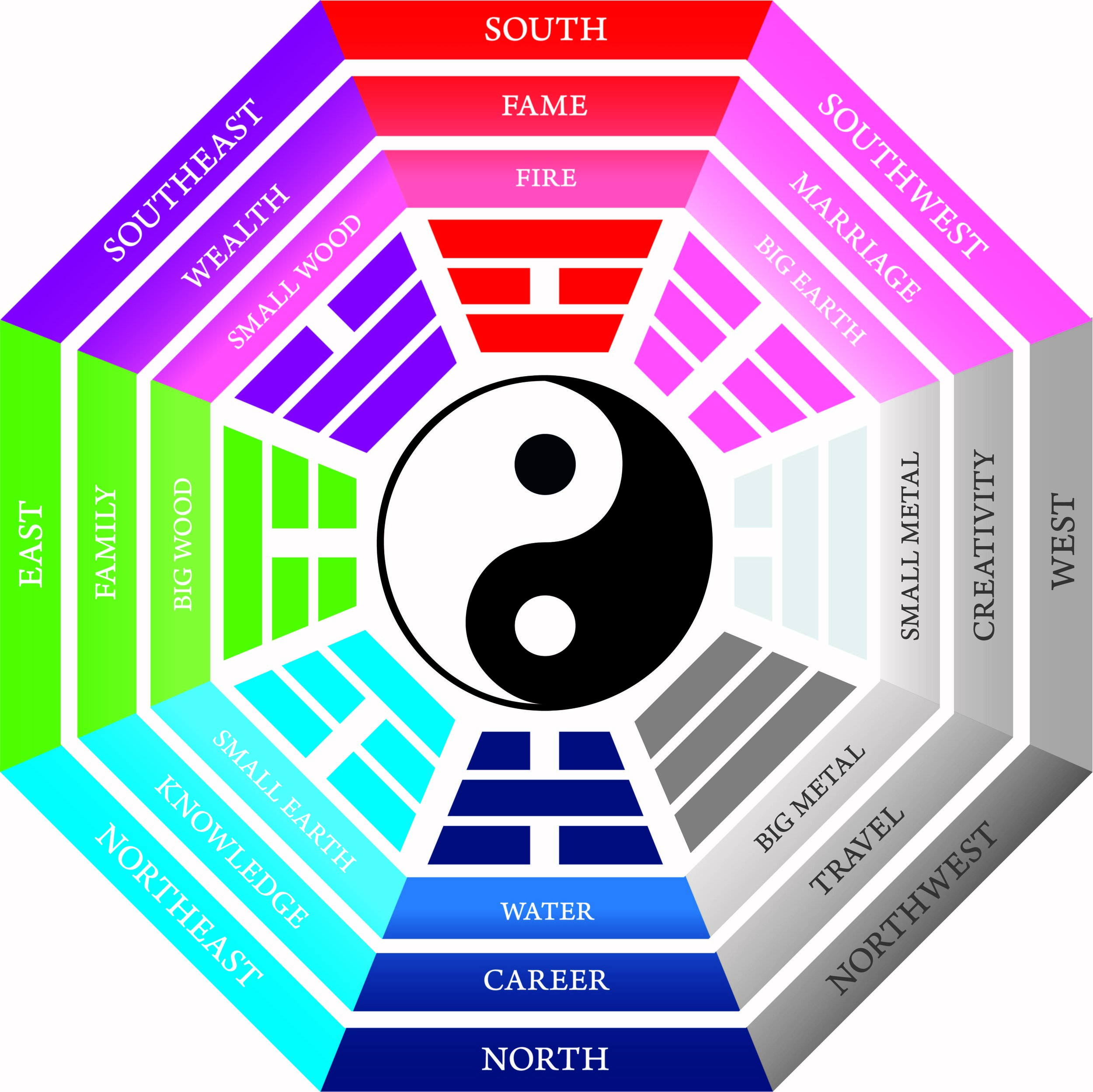 Bagua - the eight trigrams relate to the four seasons: SOUTH = Summer; WEST = Autumn; NORTH = Winter; EAST = Spring