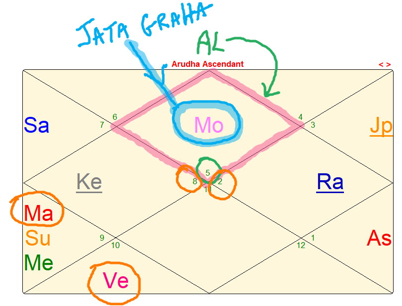 Example of Arudha Lagna in the Ascendant