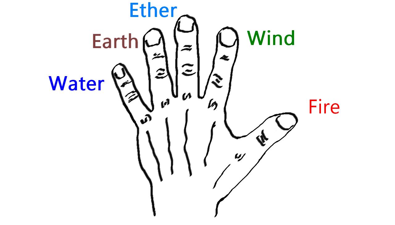 Location of Five Tattvas (elements) on the Hand