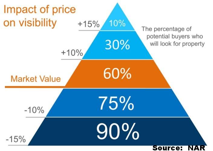 List vs sale price.JPG
