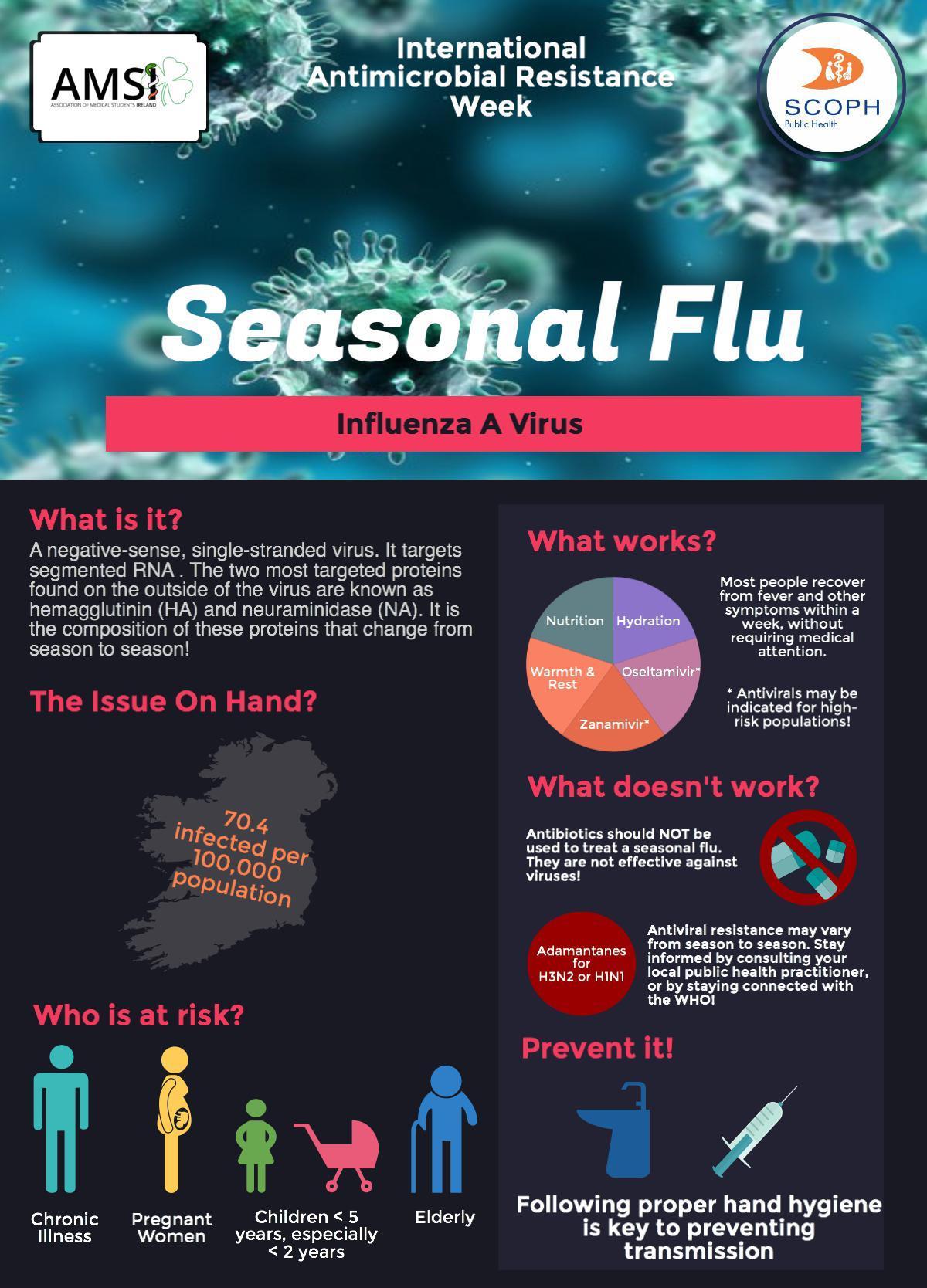 AMR Week Influenza A.jpeg