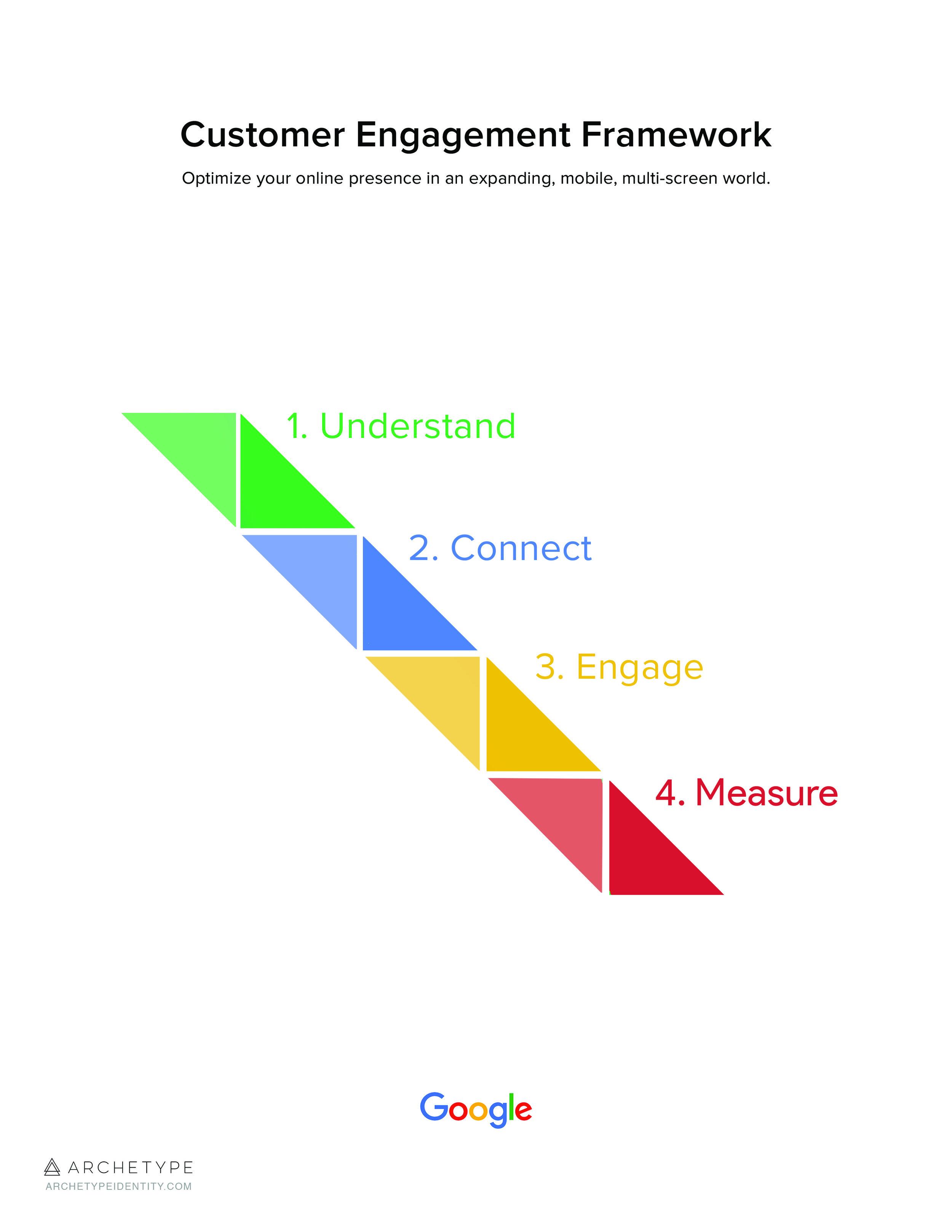 Google_CustomerEngagement.jpg