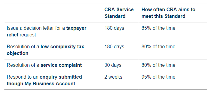 A number of other service standards relating to  benefit applications , video and film tax credits , scientific research & experimental development claims , GST/HST rulings, advance income tax rulings, and technical interpretations were also provided.  For further information see Video Tax News Monthly Tax Update Newsletter,  Issue No. 430