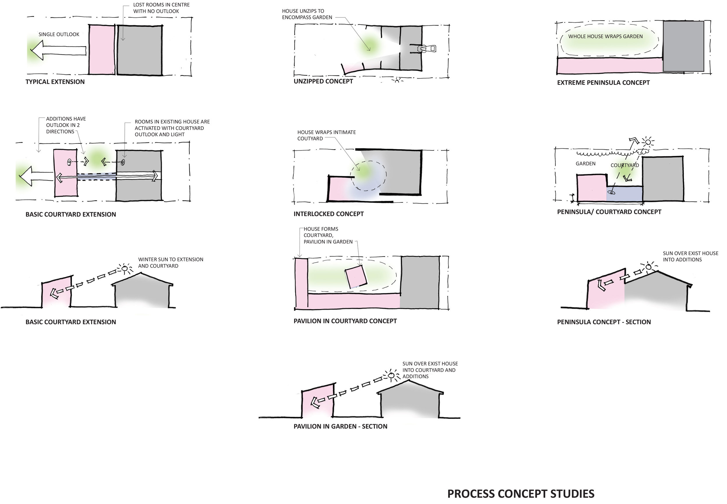 #diagram #sketch #design #siteanalyse