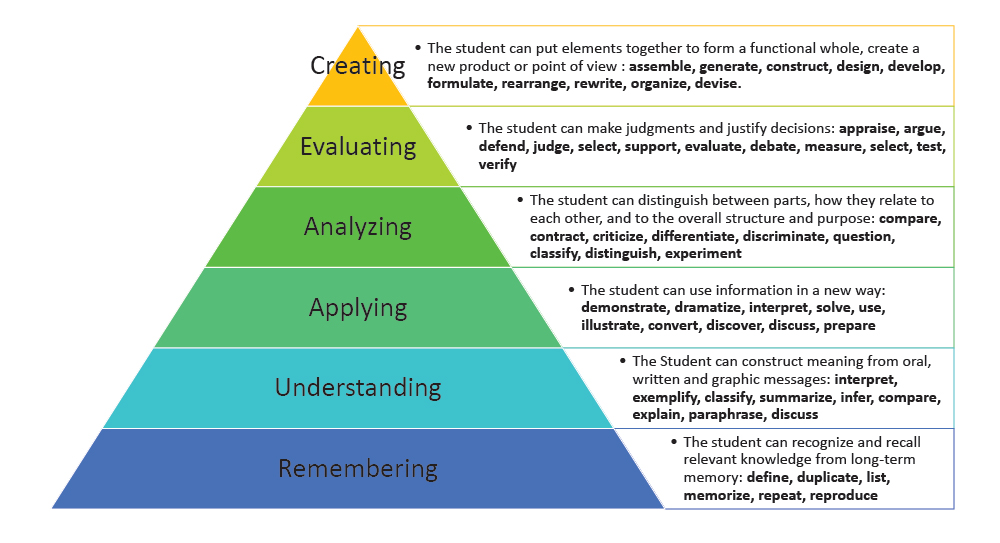 bloom-revised-taxonomy.jpg