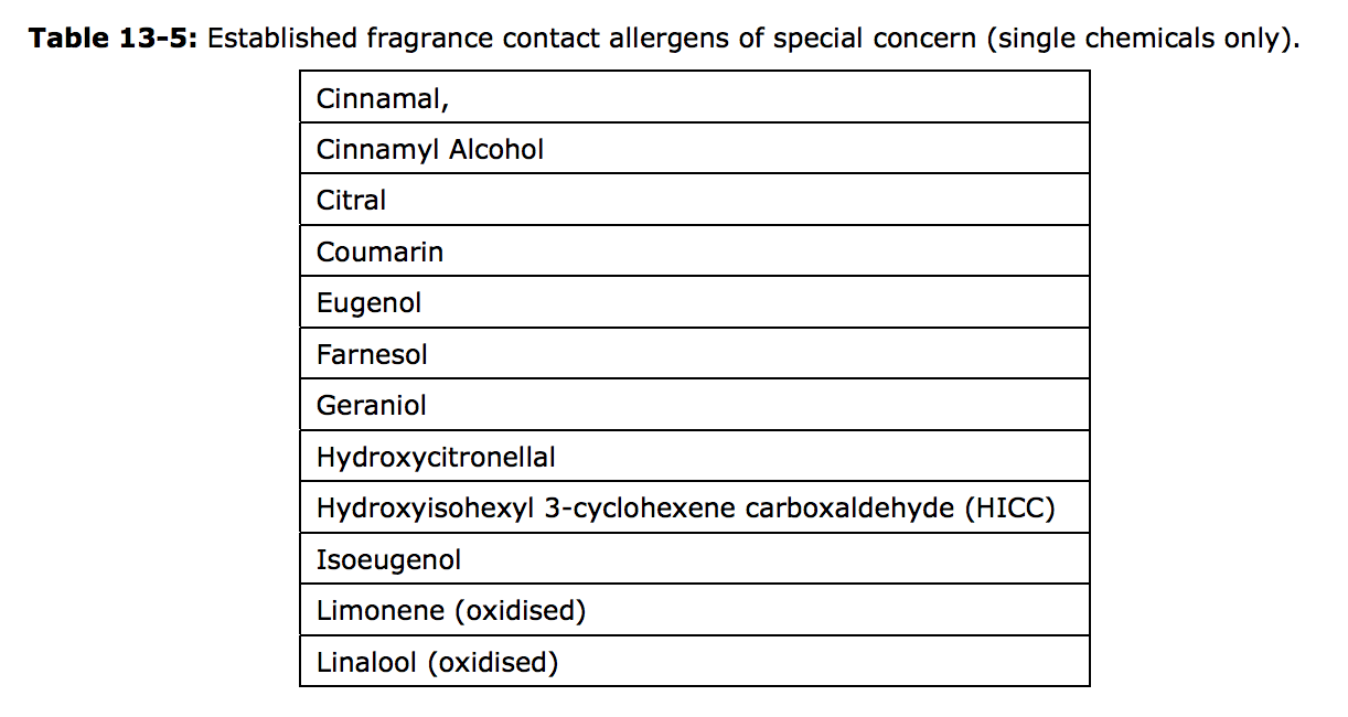 Image Source:http://ec.europa.eu/health/scientific_committees/consumer_safety/docs/sccs_o_073.pdf