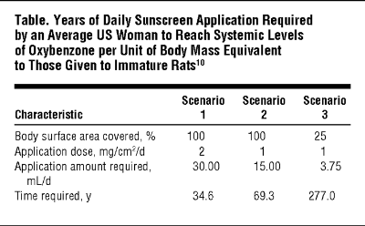 Table from Wang et al,    Safety of Oxybenzone: Putting Numbers Into Perspective, 2011    Image Source:  http://archderm.jamanetwork.com/article.aspx?articleid=1105240&resultClick=3
