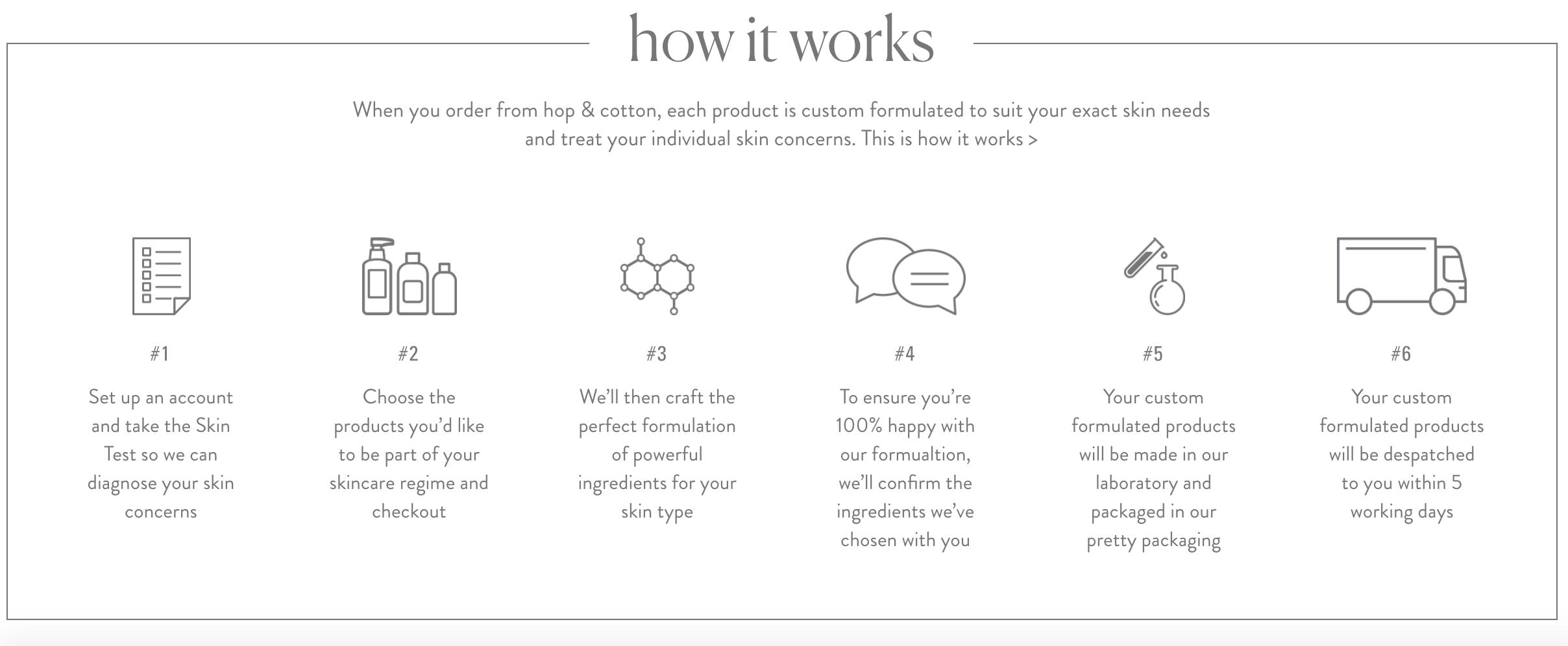 The hop & cotton process. Image Courtesy of hop & cotton